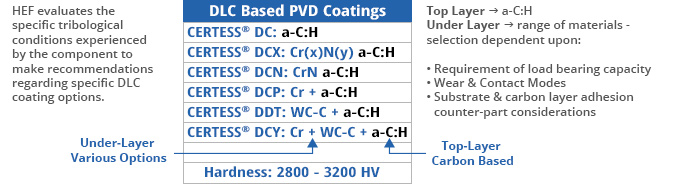 DLC Based PVD Coatings