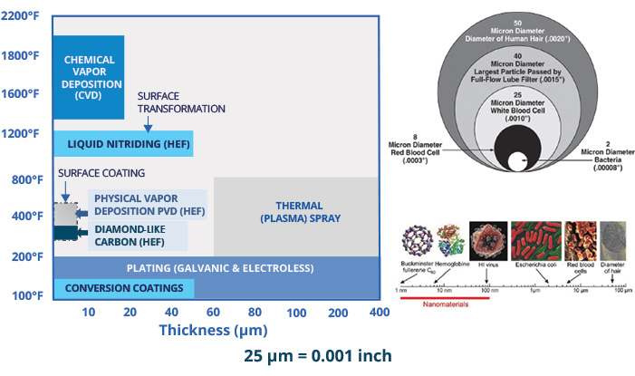 Layer Thickness / Surface Penetration & Processing Temperature