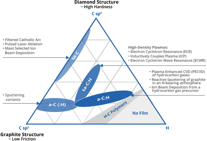 Classification of DLC Coatings