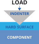 Comparative Hardness