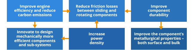 Diagram - key role played by friction and wear reduction technologies, in improving the efficiency and durability of today's automotive systems