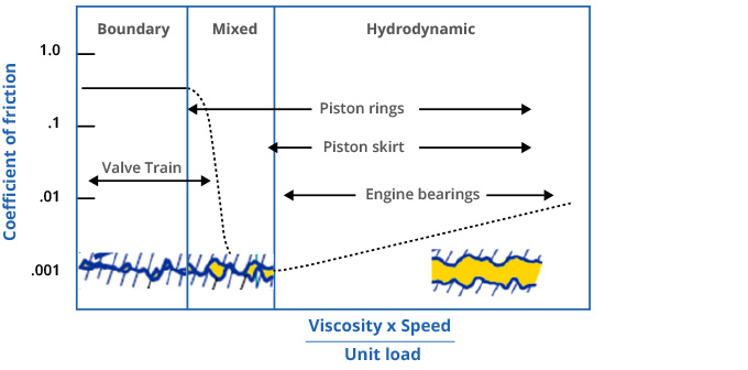 Friction Regimes of Automotive Systems